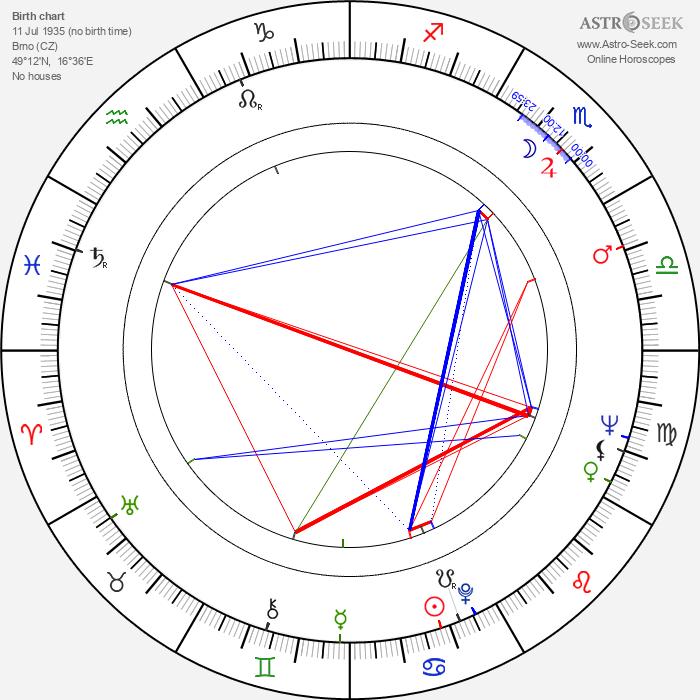 Jaroslav Konečný - Astrology Natal Birth Chart