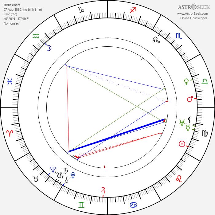 Jaroslav Křička - Astrology Natal Birth Chart