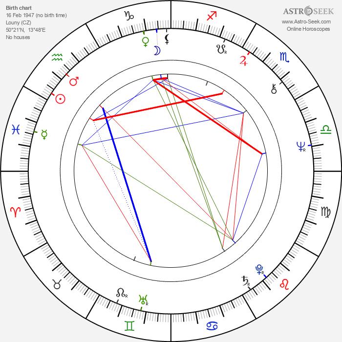 Jaroslav Kubera - Astrology Natal Birth Chart