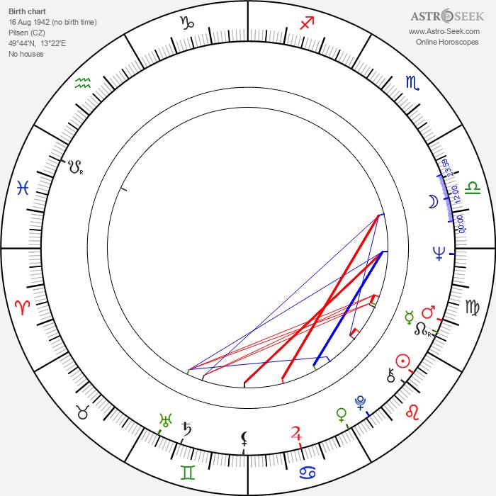 Jaroslav Lobkowicz - Astrology Natal Birth Chart