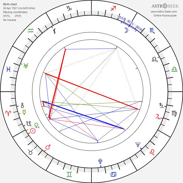 Jaroslav Mach - Astrology Natal Birth Chart