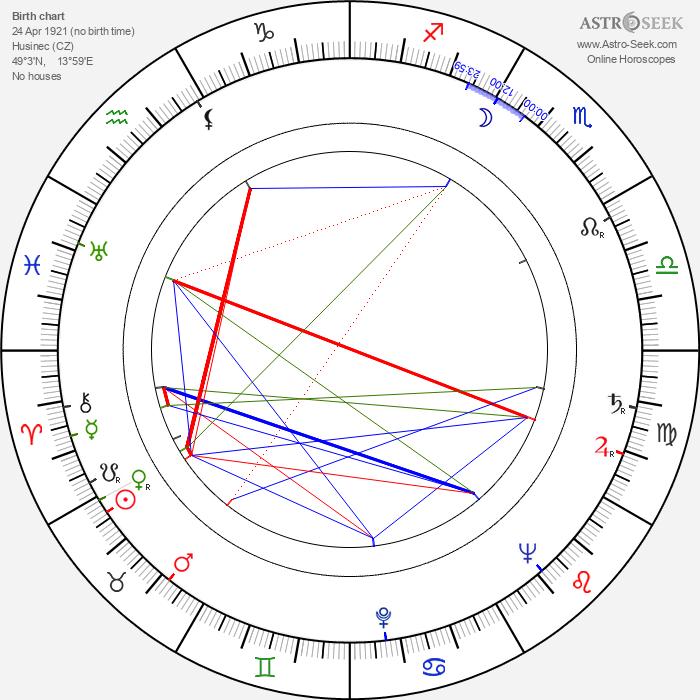 Jaroslav Mareš - Astrology Natal Birth Chart
