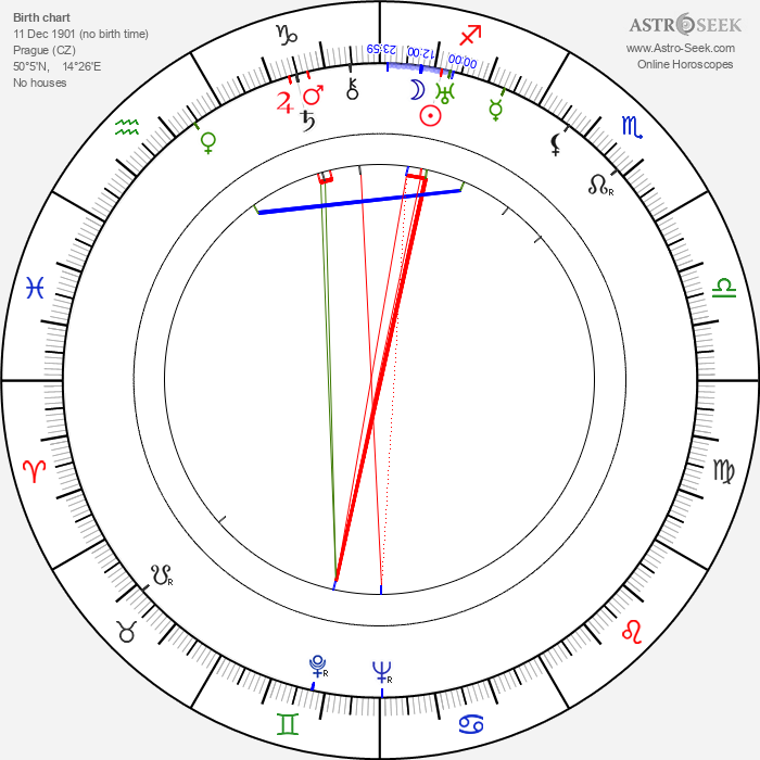 Jaroslav Marvan - Astrology Natal Birth Chart