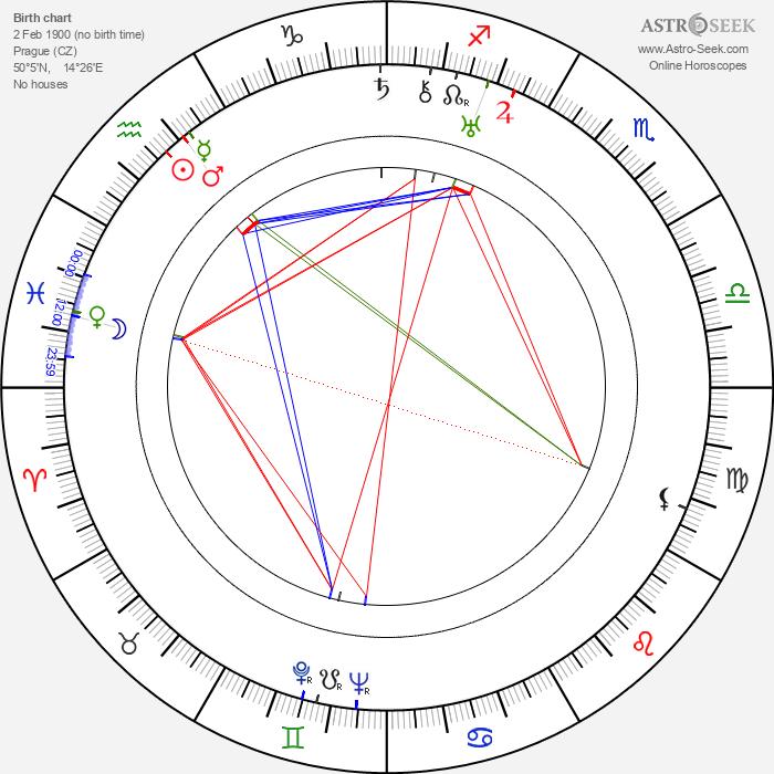 Jaroslav Mottl - Astrology Natal Birth Chart