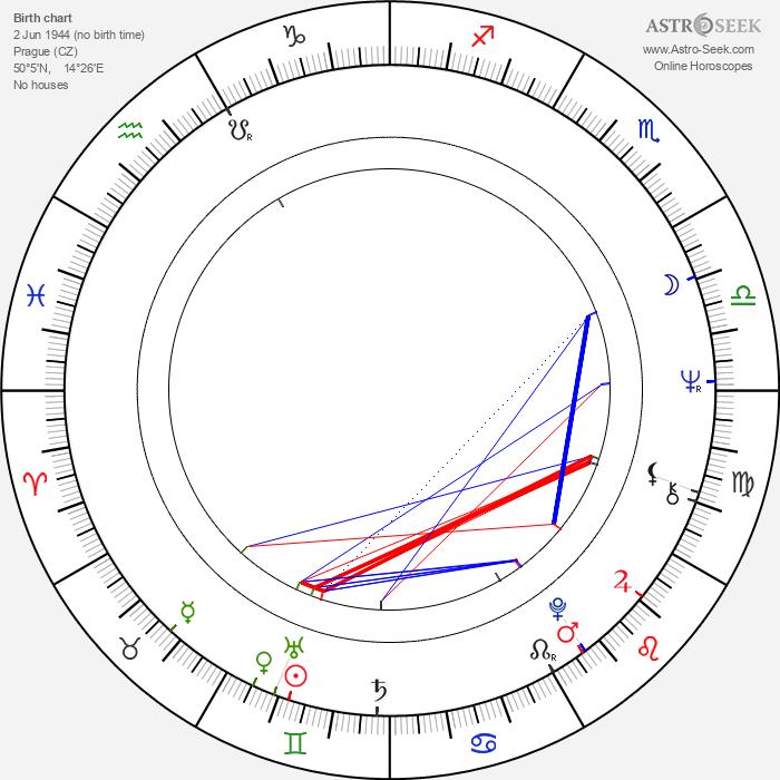 Jaroslav Mysliveček - Astrology Natal Birth Chart