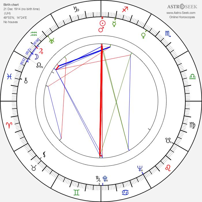 Jaroslav Nekolný - Astrology Natal Birth Chart
