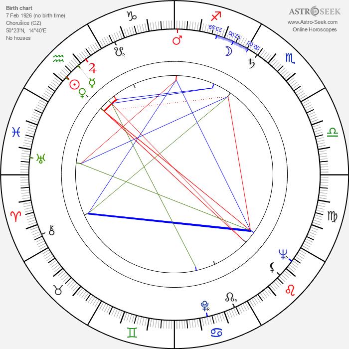 Jaroslav Pitner - Astrology Natal Birth Chart
