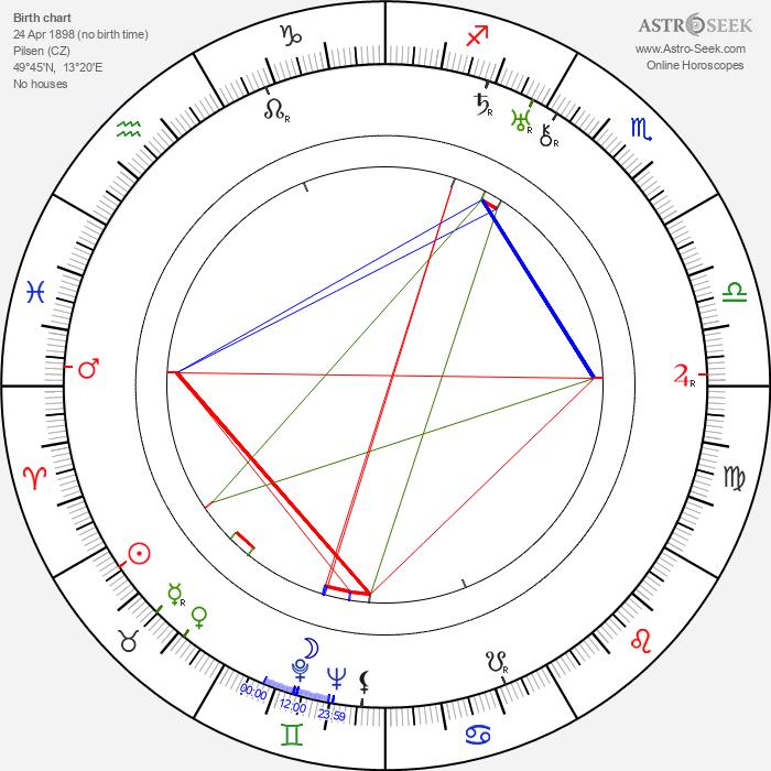 Jaroslav Průcha - Astrology Natal Birth Chart