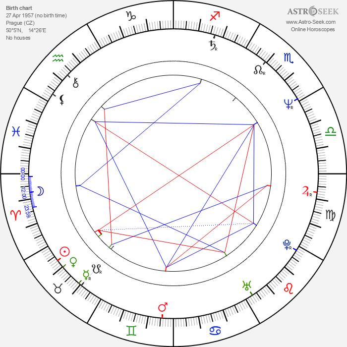 Jaroslav Róna - Astrology Natal Birth Chart