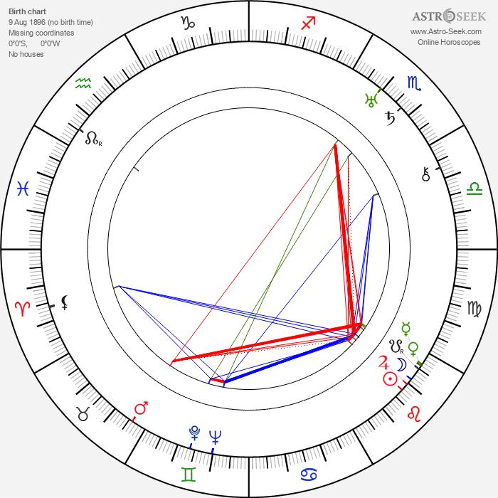 Jaroslav Šára - Astrology Natal Birth Chart
