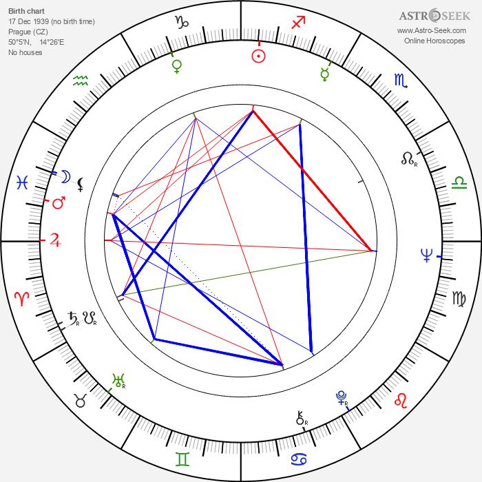 Jaroslav Satoranský - Astrology Natal Birth Chart