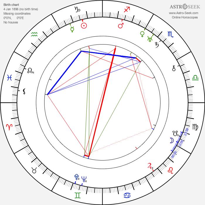 Jaroslav Siakeľ - Astrology Natal Birth Chart