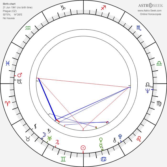 Jaroslav Someš - Astrology Natal Birth Chart