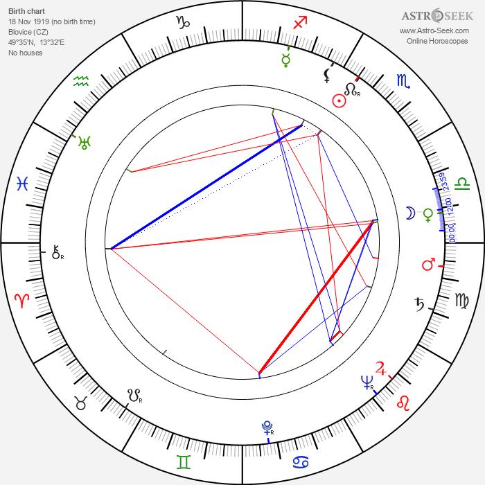 Jaroslav Štercl - Astrology Natal Birth Chart