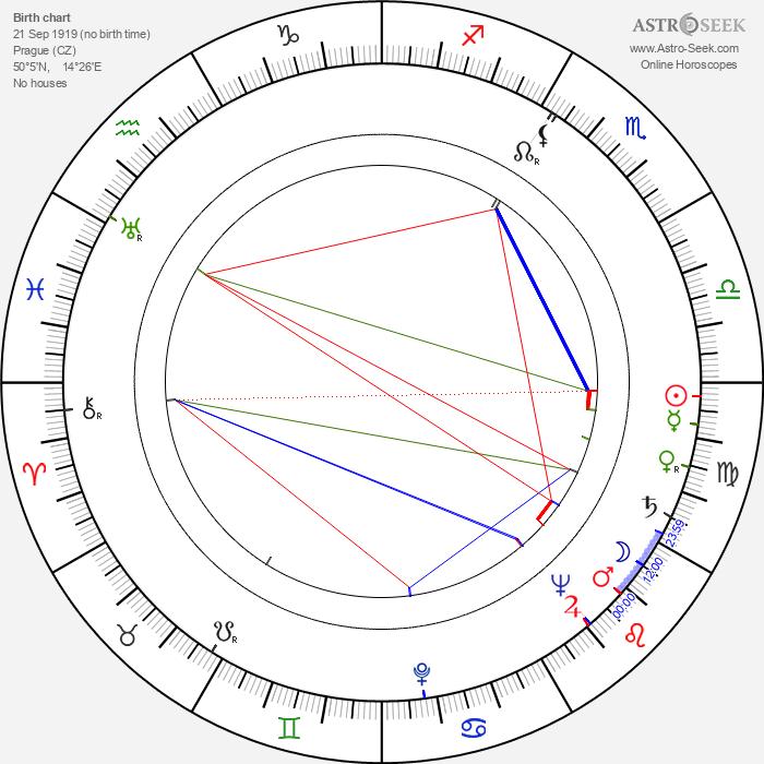 Jaroslav Stříška - Astrology Natal Birth Chart