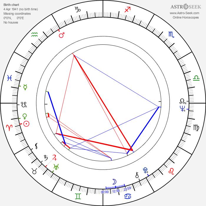 Jaroslav Těšitel - Astrology Natal Birth Chart