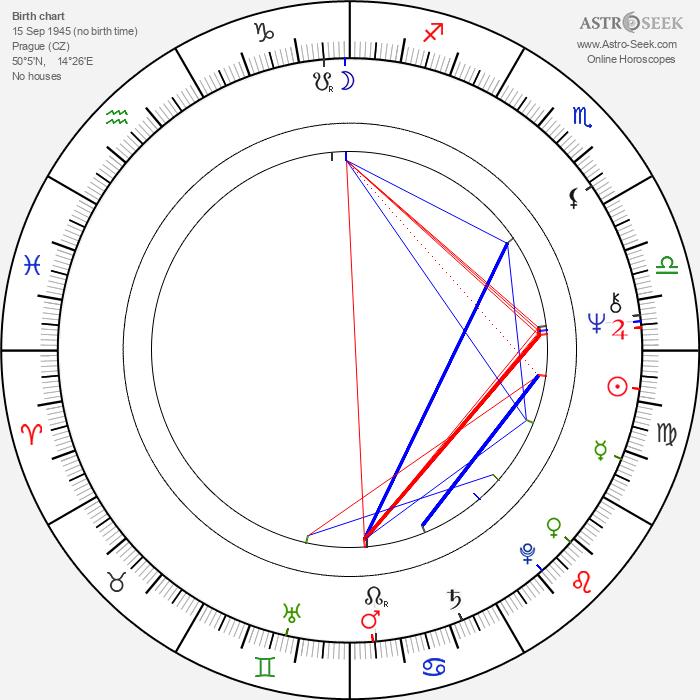 Jaroslav Uhlíř - Astrology Natal Birth Chart