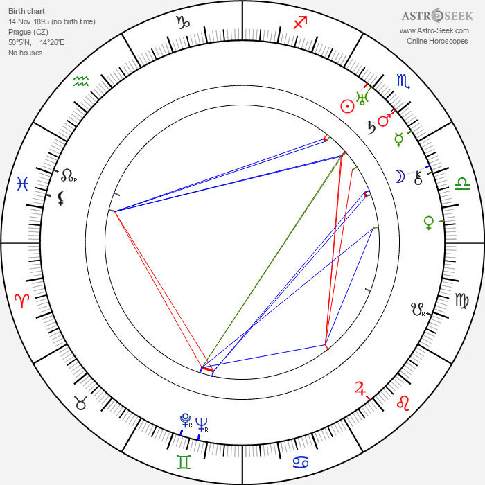 Jaroslav Vávra - Astrology Natal Birth Chart