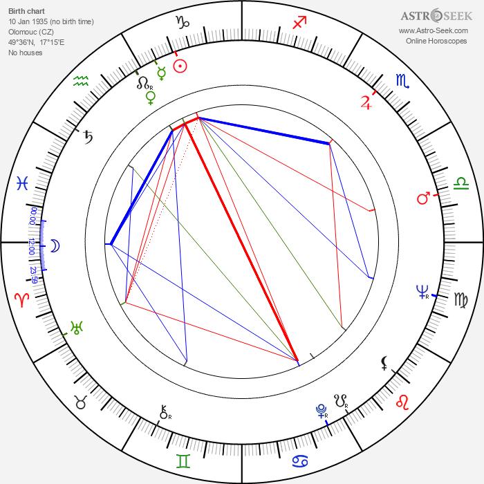 Jaroslav Vidlář - Astrology Natal Birth Chart