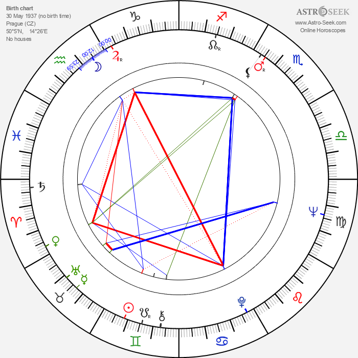 Jaroslav Vízner - Astrology Natal Birth Chart