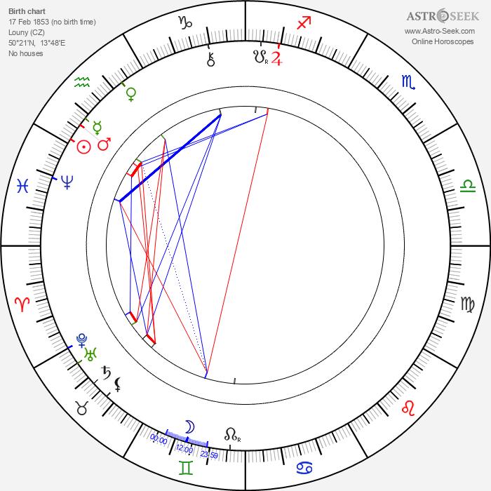 Jaroslav Vrchlický - Astrology Natal Birth Chart