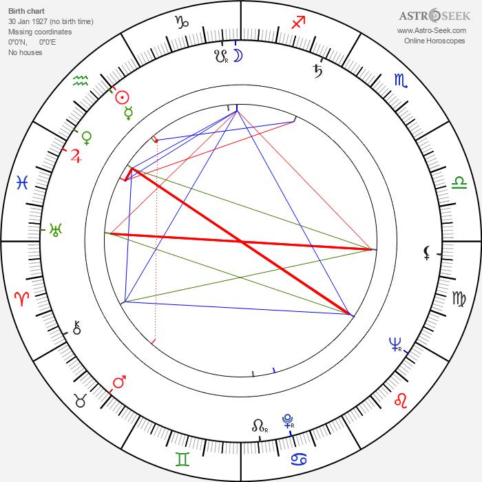 Jaroslav Vrzala - Astrology Natal Birth Chart