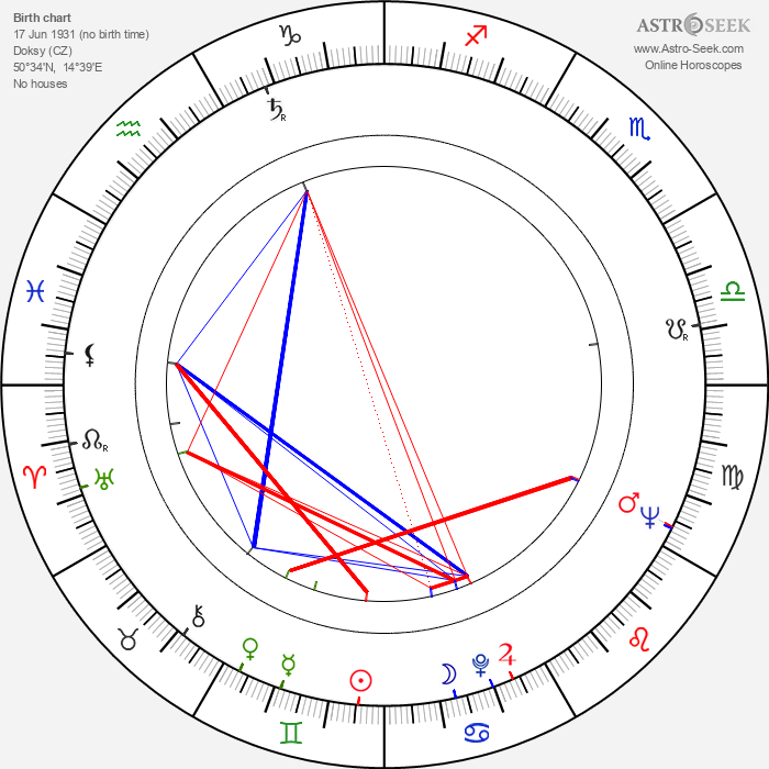 Jaroslav Wagner-Klenka - Astrology Natal Birth Chart