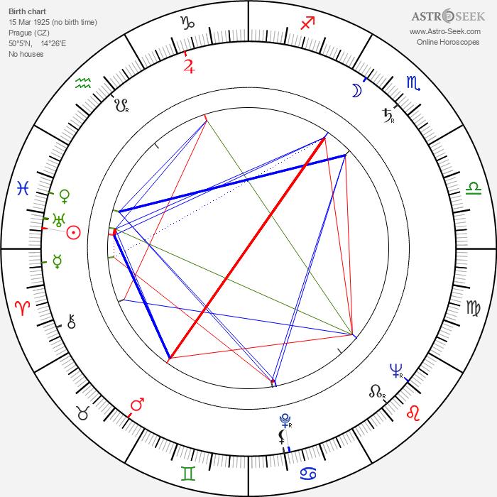 Jaroslava Adamová - Astrology Natal Birth Chart