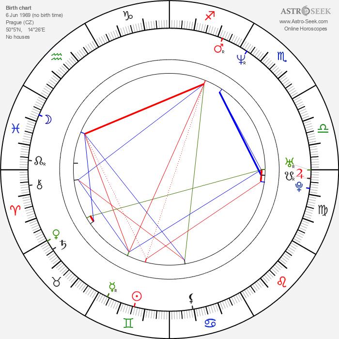 Jaroslava Bobková-Stránská - Astrology Natal Birth Chart