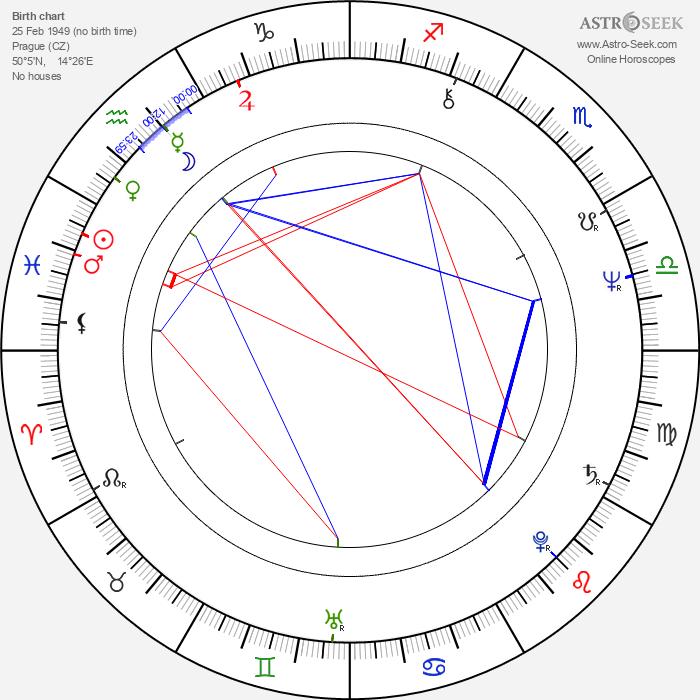 Jaroslava Hanušová - Astrology Natal Birth Chart