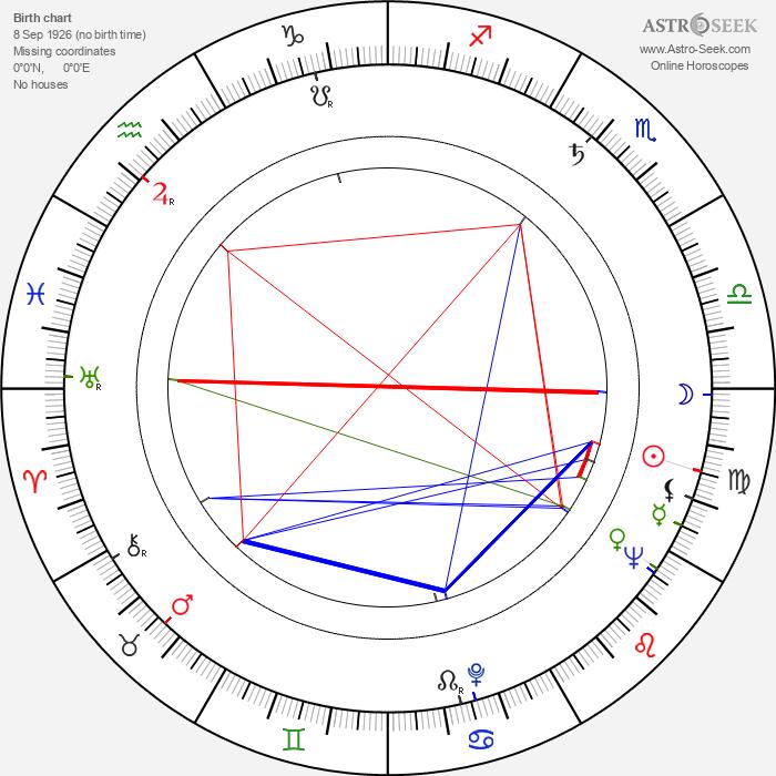 Jaroslava Keslová - Astrology Natal Birth Chart