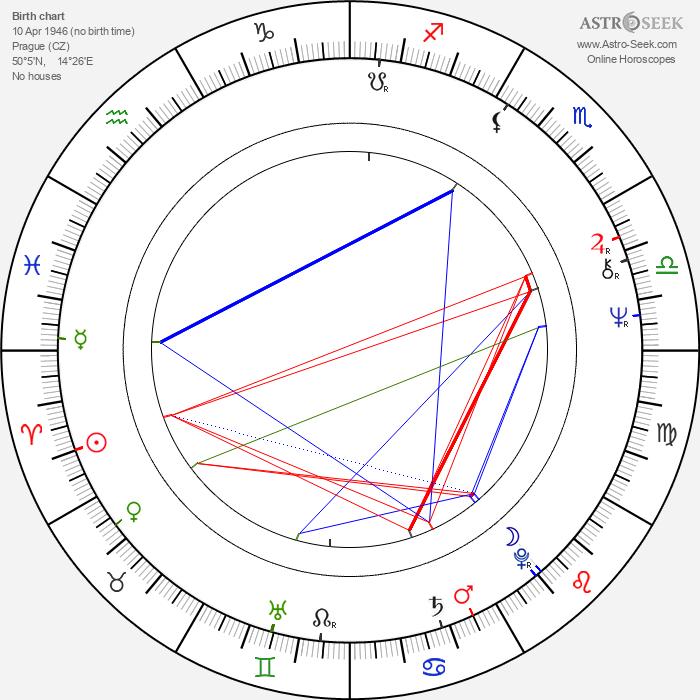 Jaroslava Obermaierová - Astrology Natal Birth Chart