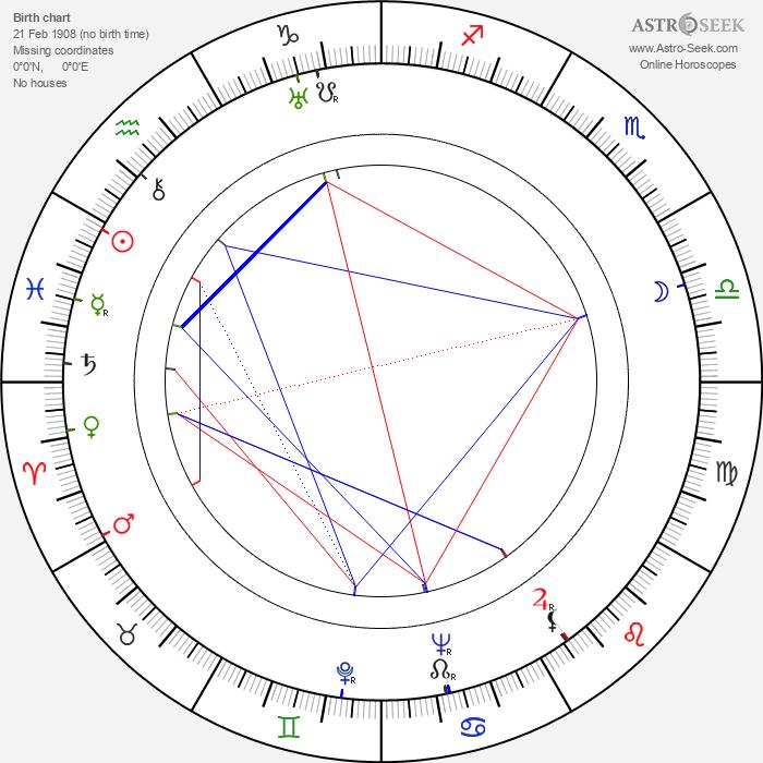 Jaroslava Panenková - Astrology Natal Birth Chart