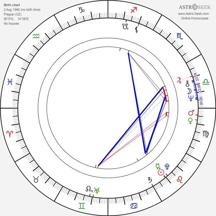 Jaroslava Pokorná - Astrology Natal Birth Chart