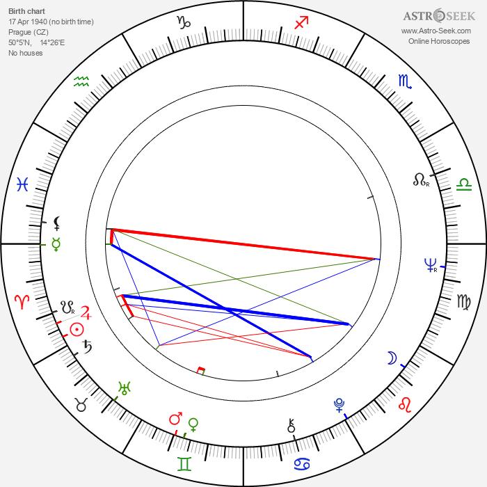 Jaroslava Tvrzníková - Astrology Natal Birth Chart