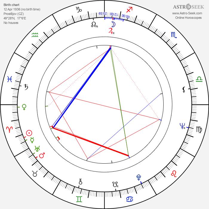 Jaroslava Vysloužilová - Astrology Natal Birth Chart