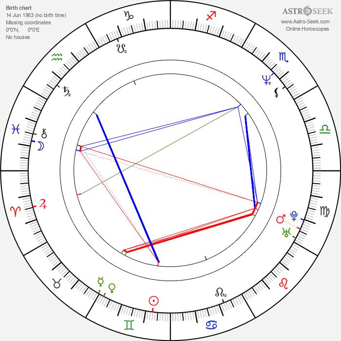 Jaroslaw Boberek - Astrology Natal Birth Chart