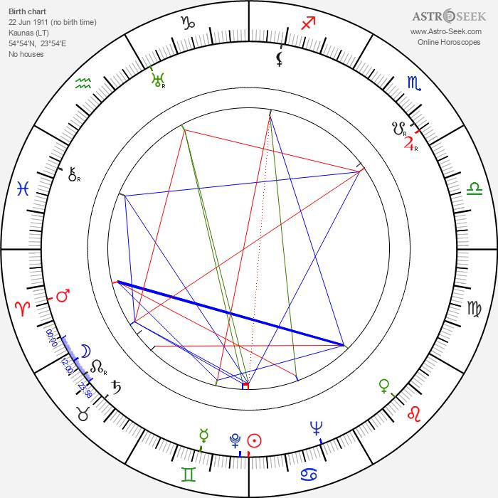 Jaroslaw Brzozowski - Astrology Natal Birth Chart