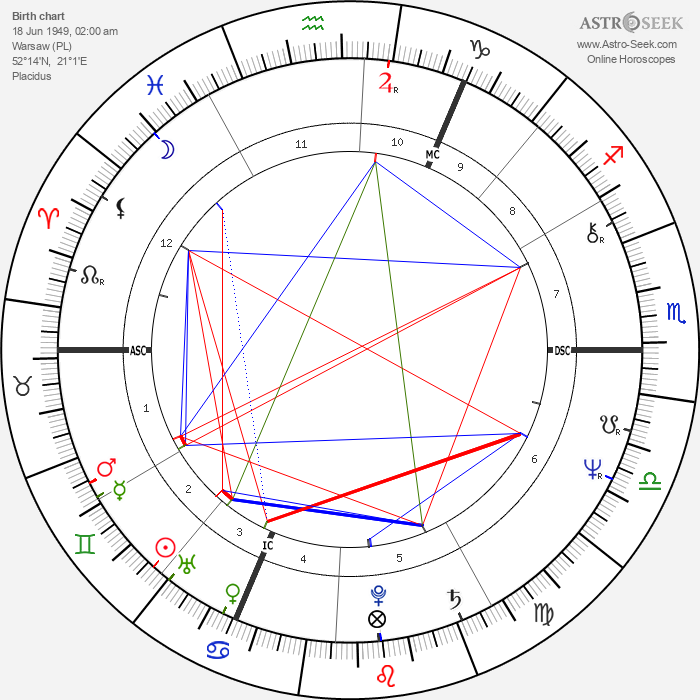 Jaroslaw Kaczynski - Astrology Natal Birth Chart