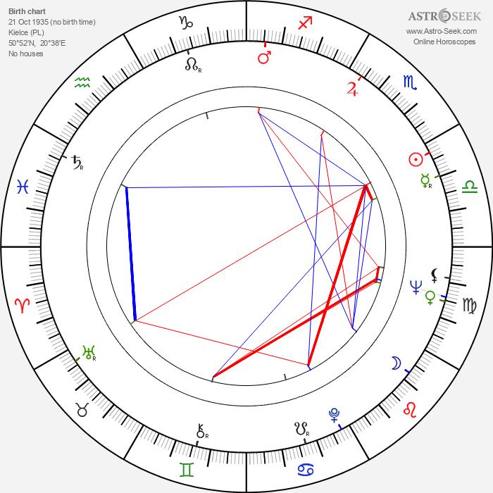 Jaroslaw Kuszewski - Astrology Natal Birth Chart