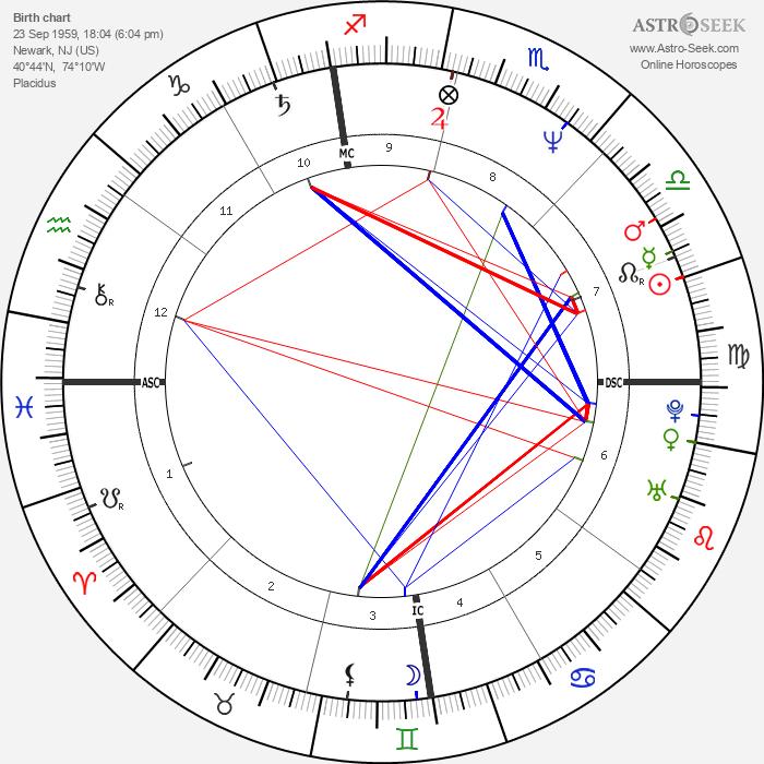 Jason Alexander - Astrology Natal Birth Chart