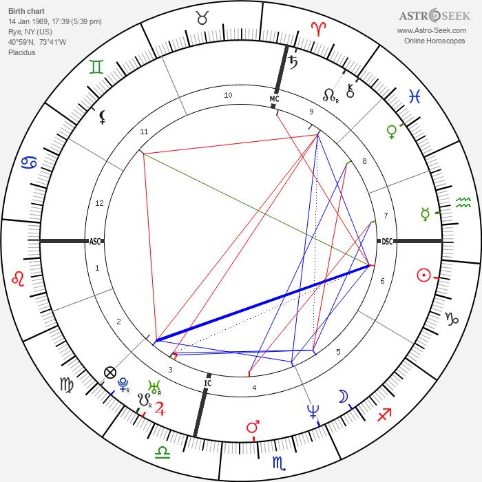 Jason Bateman - Astrology Natal Birth Chart