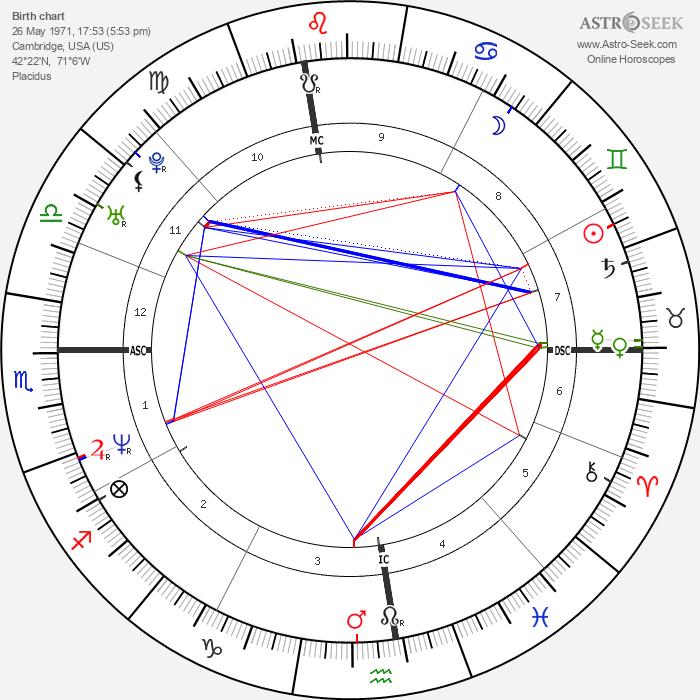 Jason Bere - Astrology Natal Birth Chart
