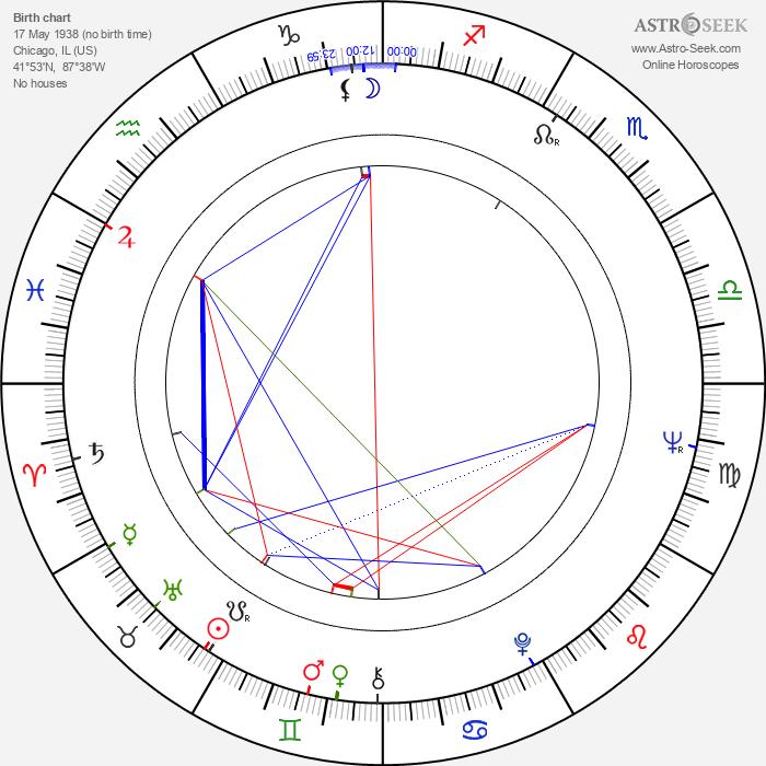Jason Bernard - Astrology Natal Birth Chart