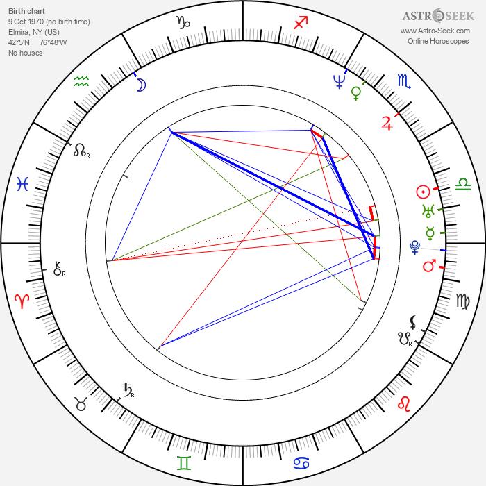 Jason Butler Harner - Astrology Natal Birth Chart