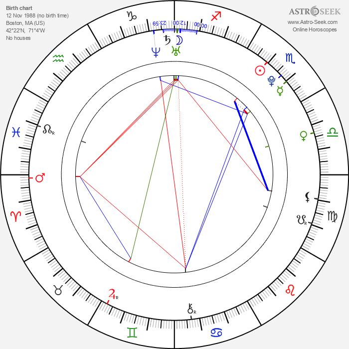 Jason Chen - Astrology Natal Birth Chart