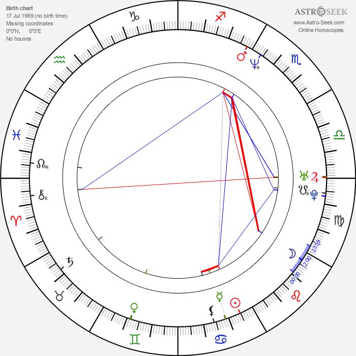 Jason Clarke - Astrology Natal Birth Chart