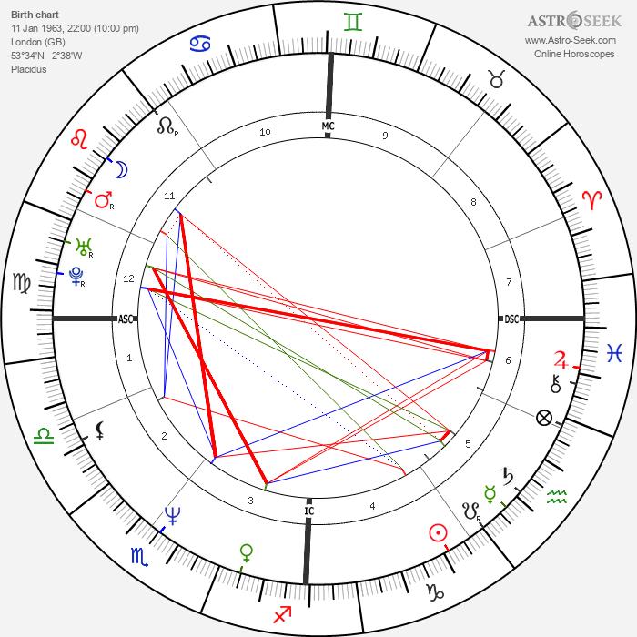 Jason Connery - Astrology Natal Birth Chart