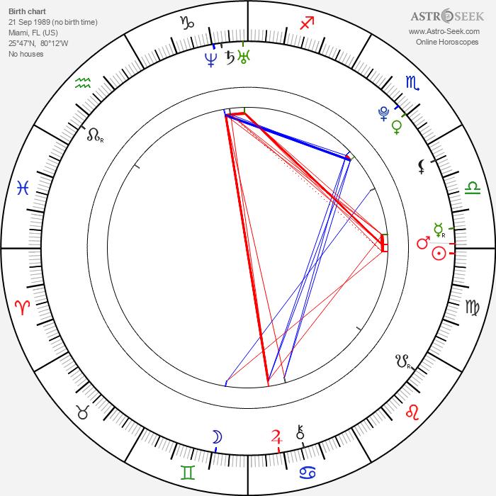 Jason Derulo - Astrology Natal Birth Chart