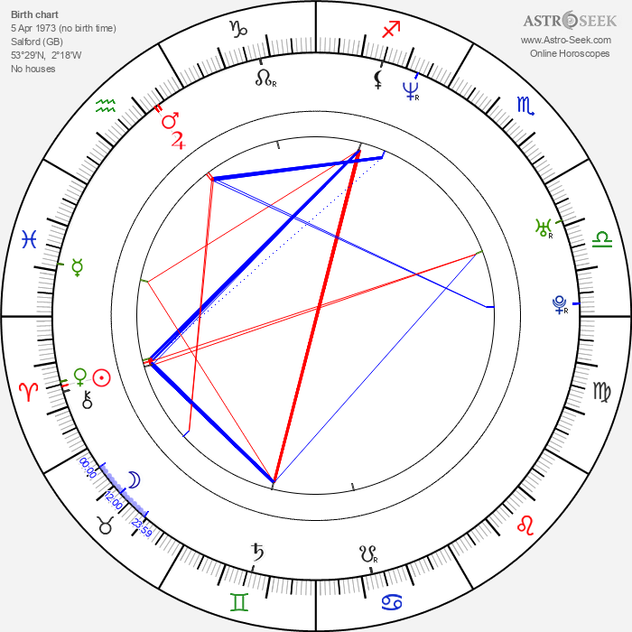Jason Done - Astrology Natal Birth Chart